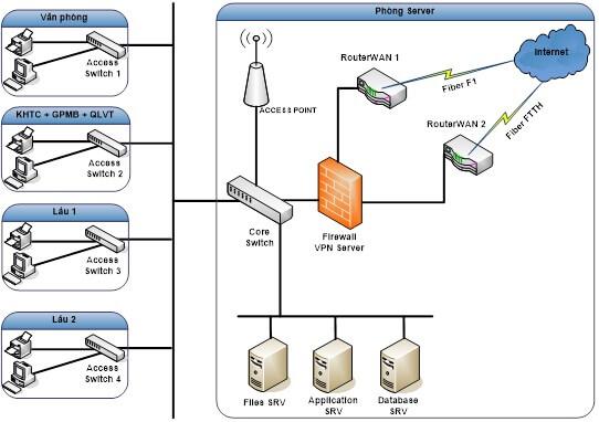 Giải pháp mạng nội bộ (LAN) cho doanh nghiệp